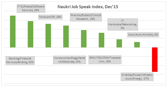 Naukri-Job-Speak-Index