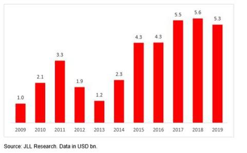 JLL-Global-Real-Estate-Transparency-Index