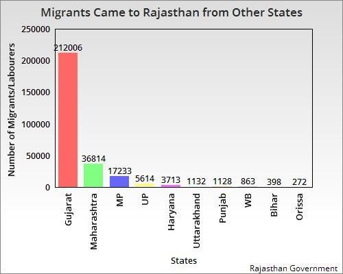 Migrants labourers